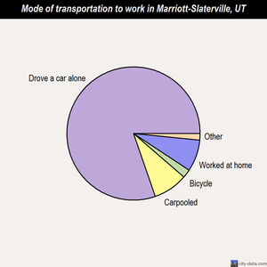 Marriott-Slaterville mode of transportation to work chart