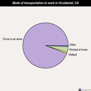 Occidental mode of transportation to work chart