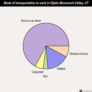 Oljato-Monument Valley mode of transportation to work chart