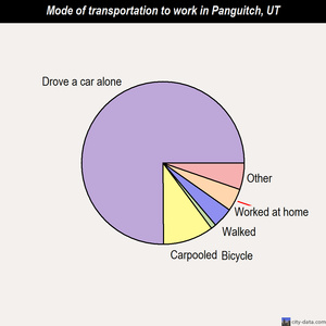 Panguitch mode of transportation to work chart
