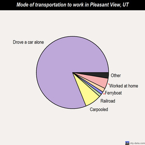 Pleasant View mode of transportation to work chart