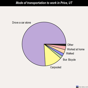 Price mode of transportation to work chart