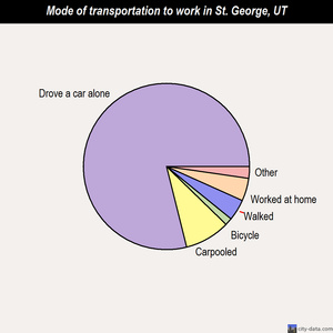 St. George mode of transportation to work chart