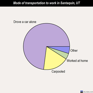 Santaquin mode of transportation to work chart