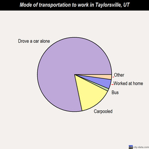 Taylorsville mode of transportation to work chart