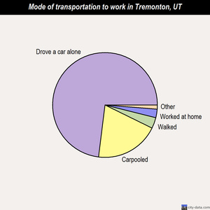 Tremonton mode of transportation to work chart