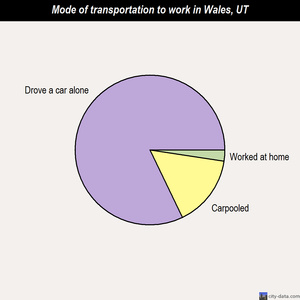 Wales mode of transportation to work chart