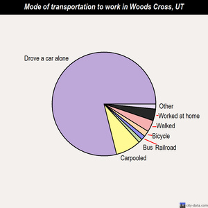 Woods Cross mode of transportation to work chart
