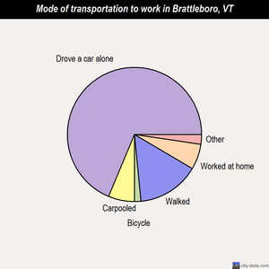 Brattleboro mode of transportation to work chart