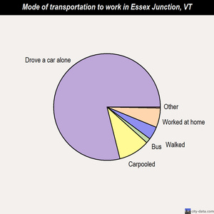 Essex Junction mode of transportation to work chart