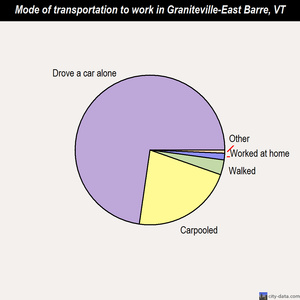 Graniteville-East Barre mode of transportation to work chart