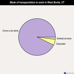 West Burke mode of transportation to work chart