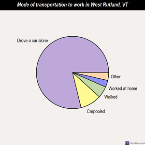 West Rutland mode of transportation to work chart