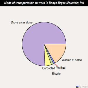 Basye-Bryce Mountain mode of transportation to work chart