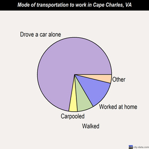 Cape Charles mode of transportation to work chart