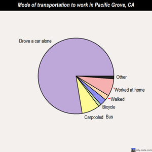 Pacific Grove mode of transportation to work chart