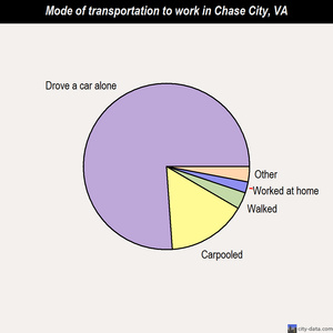Chase City mode of transportation to work chart