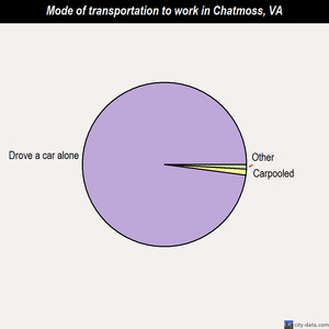 Chatmoss mode of transportation to work chart