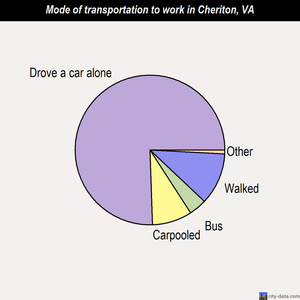 Cheriton mode of transportation to work chart