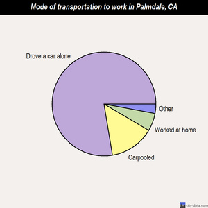 Palmdale mode of transportation to work chart
