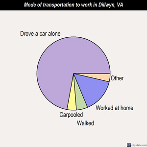 Dillwyn mode of transportation to work chart