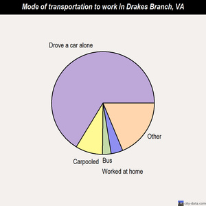 Drakes Branch mode of transportation to work chart