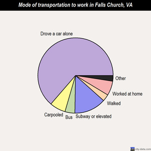 Falls Church mode of transportation to work chart