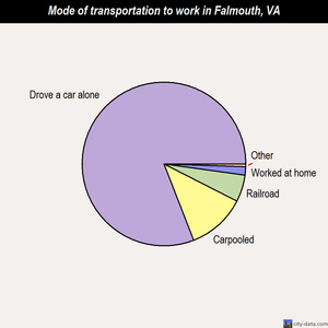 Falmouth mode of transportation to work chart