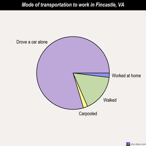 Fincastle mode of transportation to work chart