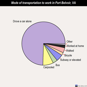 Fort Belvoir mode of transportation to work chart