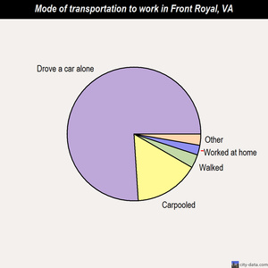 Front Royal mode of transportation to work chart