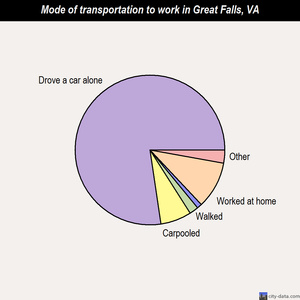 Great Falls mode of transportation to work chart