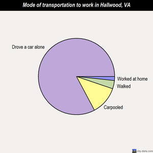 Hallwood mode of transportation to work chart