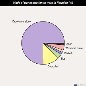 Herndon mode of transportation to work chart