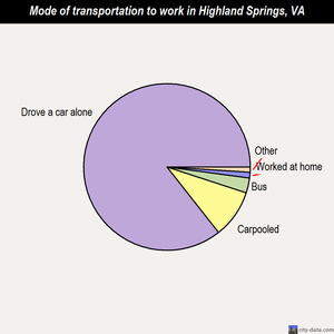 Highland Springs mode of transportation to work chart