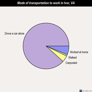 Ivor mode of transportation to work chart