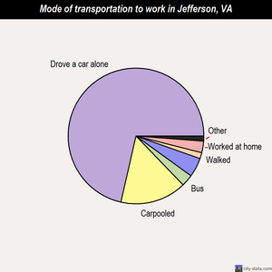 Jefferson mode of transportation to work chart