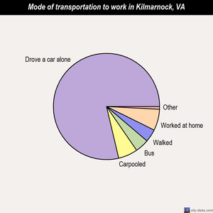 Kilmarnock mode of transportation to work chart