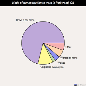 Parkwood mode of transportation to work chart