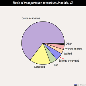 Lincolnia mode of transportation to work chart