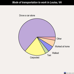Louisa mode of transportation to work chart