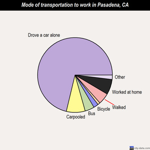 Pasadena mode of transportation to work chart