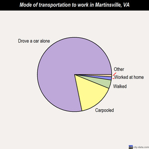 Martinsville mode of transportation to work chart