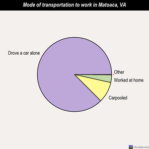 Matoaca mode of transportation to work chart
