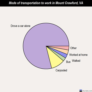 Mount Crawford mode of transportation to work chart