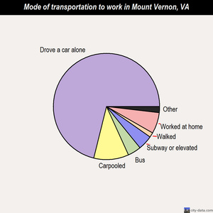 Mount Vernon mode of transportation to work chart