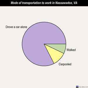 Nassawadox mode of transportation to work chart