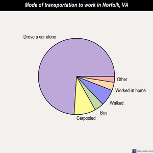 Norfolk mode of transportation to work chart
