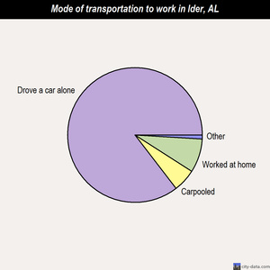 Ider mode of transportation to work chart