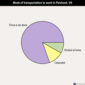 Penhook mode of transportation to work chart